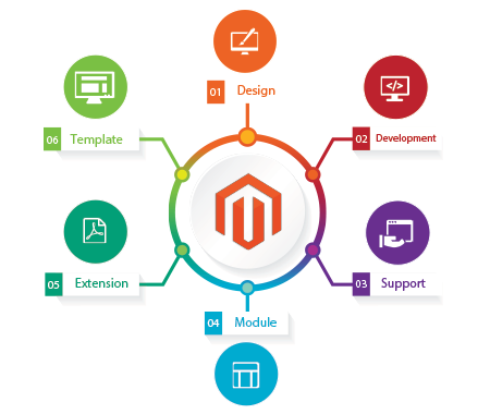 magento ecommerce developer vadodara